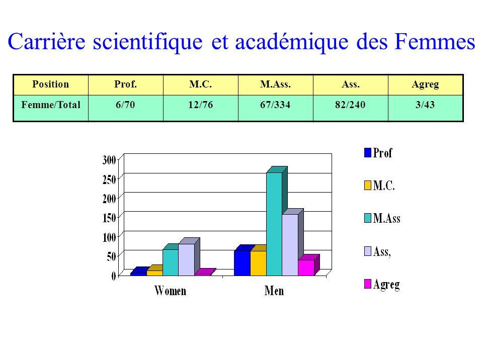 Carrière scientifique et académique des Femmes