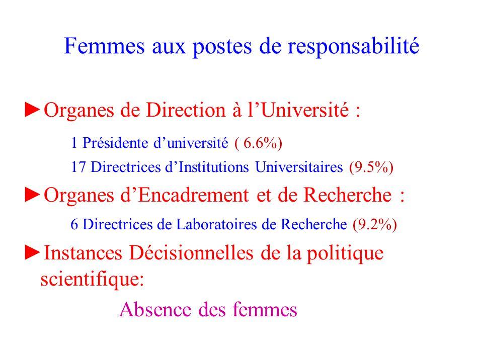 Femmes aux postes de responsabilité