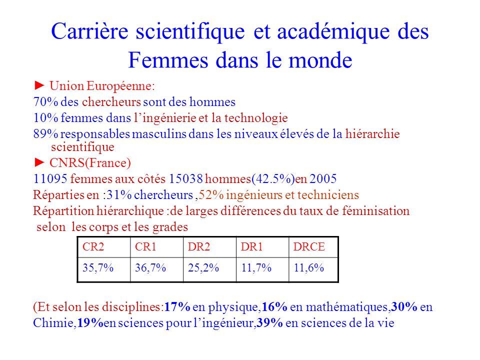 Carrière scientifique et académique des Femmes dans le monde