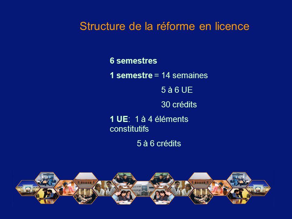 Structure de la réforme en licence