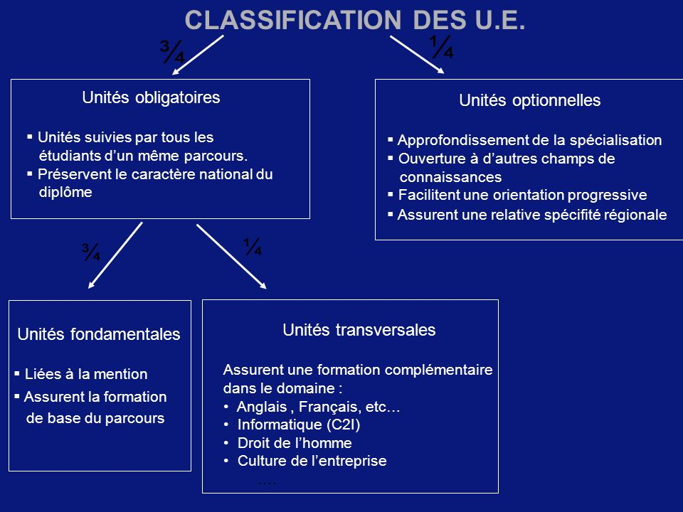 ¼ ¾ CLASSIFICATION DES U.E. ¼ ¾ Unités obligatoires
