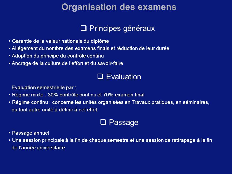 Organisation des examens