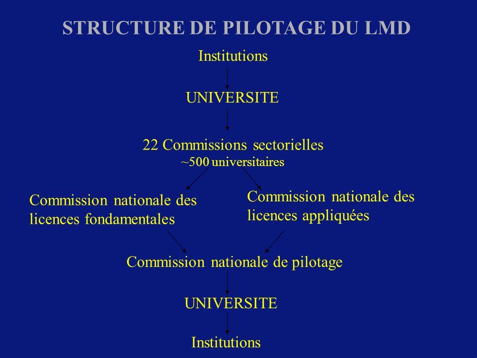STRUCTURE DE PILOTAGE DU LMD