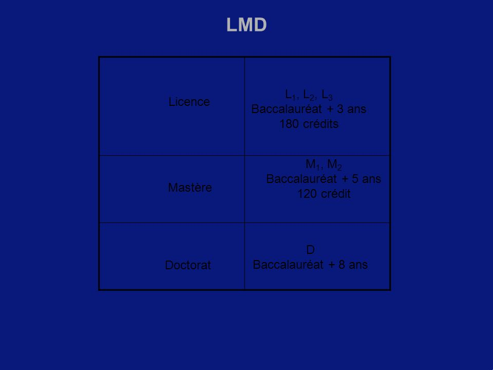 LMD L1, L2, L3 Baccalauréat + 3 ans 180 crédits Licence M1, M2