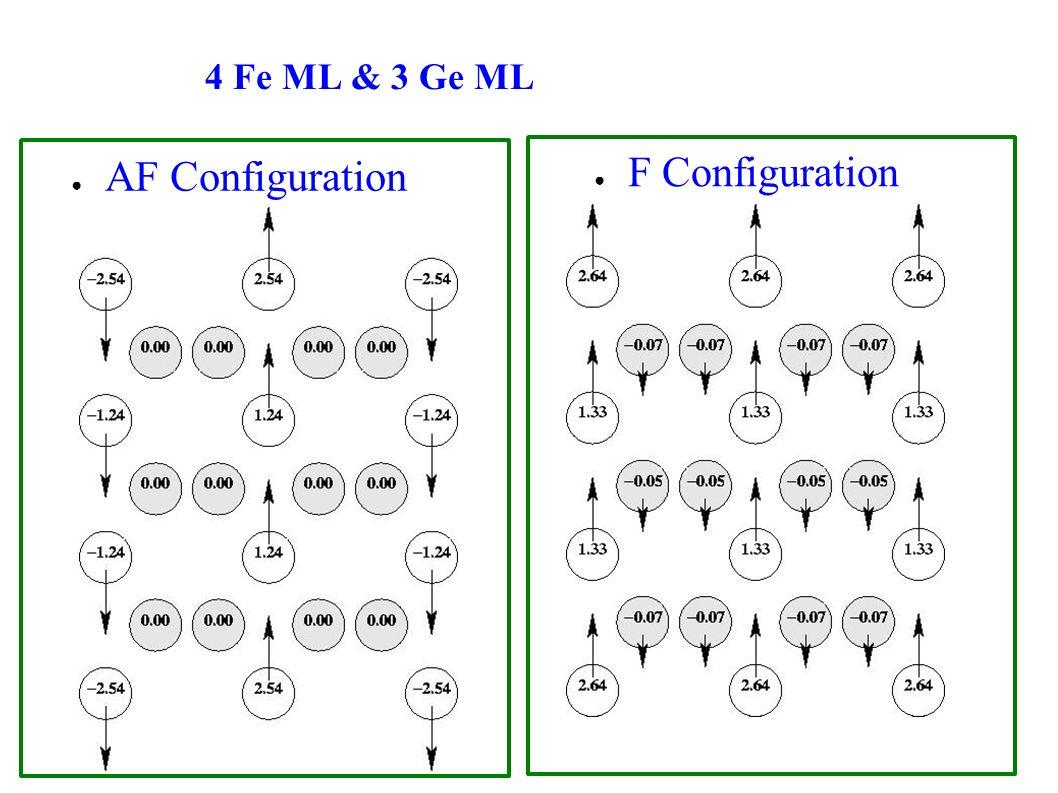 4 Fe ML & 3 Ge ML AF Configuration F Configuration