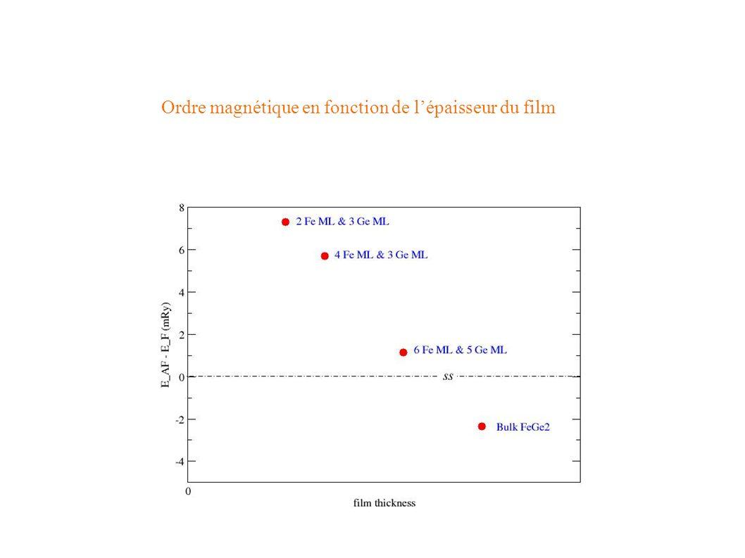 Ordre magnétique en fonction de l'épaisseur du film