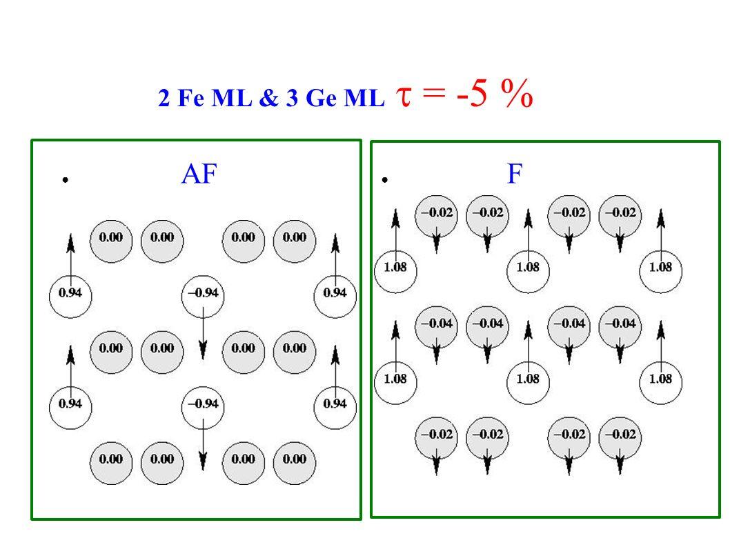 2 Fe ML & 3 Ge ML t = -5 % AF F