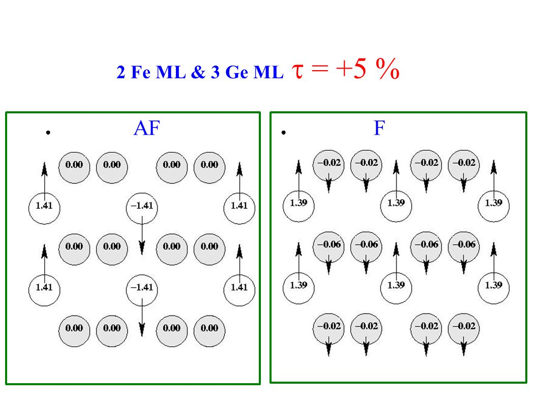 2 Fe ML & 3 Ge ML t = +5 % AF F