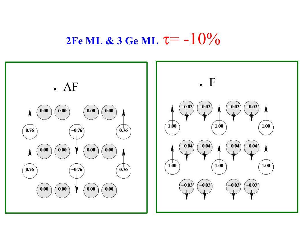2Fe ML & 3 Ge ML t= -10% F AF