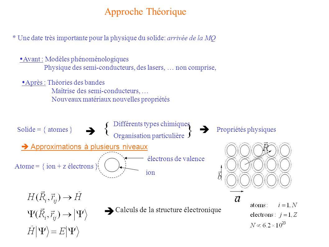 Calculs de la structure électronique