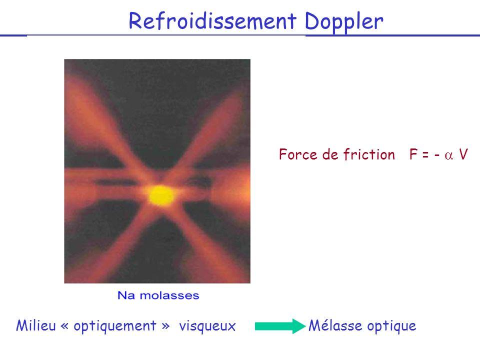 Force de friction F = - a V