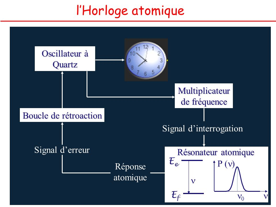 l'Horloge atomique Oscillateur à Quartz Multiplicateur de fréquence
