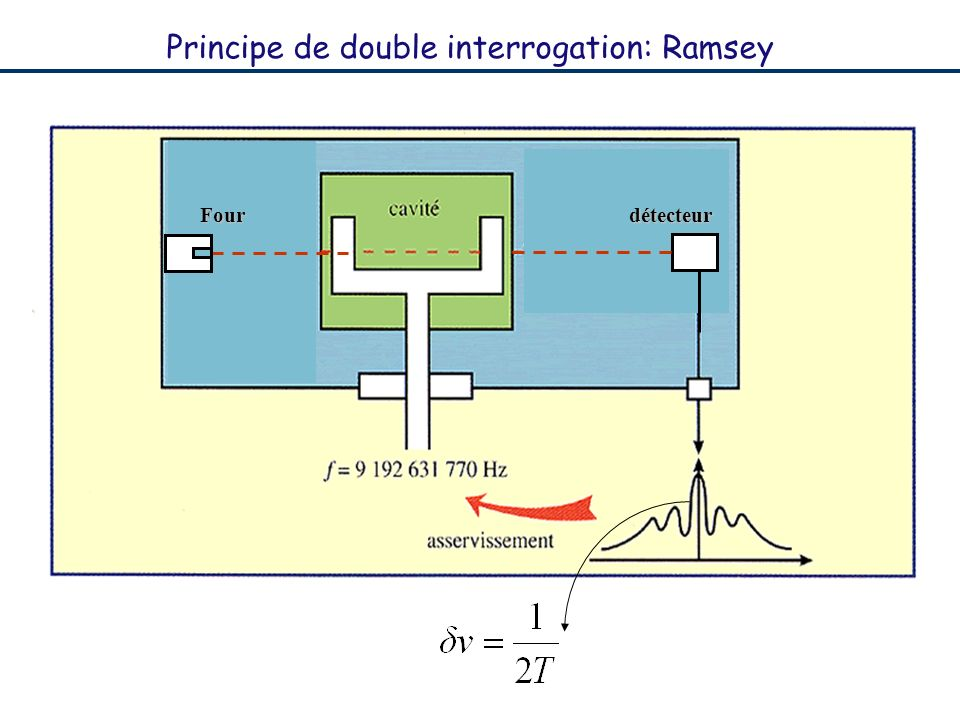 Principe de double interrogation: Ramsey