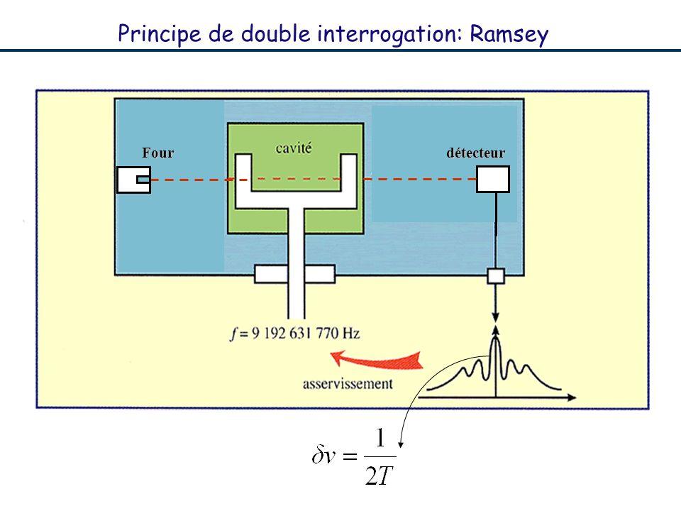 Principe de double interrogation: Ramsey