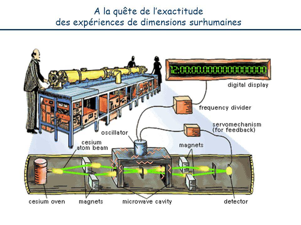 A la quête de l'exactitude des expériences de dimensions surhumaines
