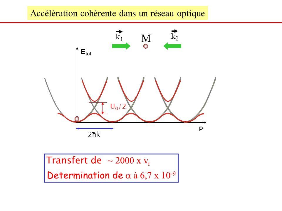 M Accélération cohérente dans un réseau optique
