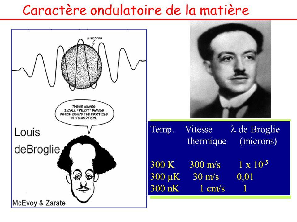 Caractère ondulatoire de la matière