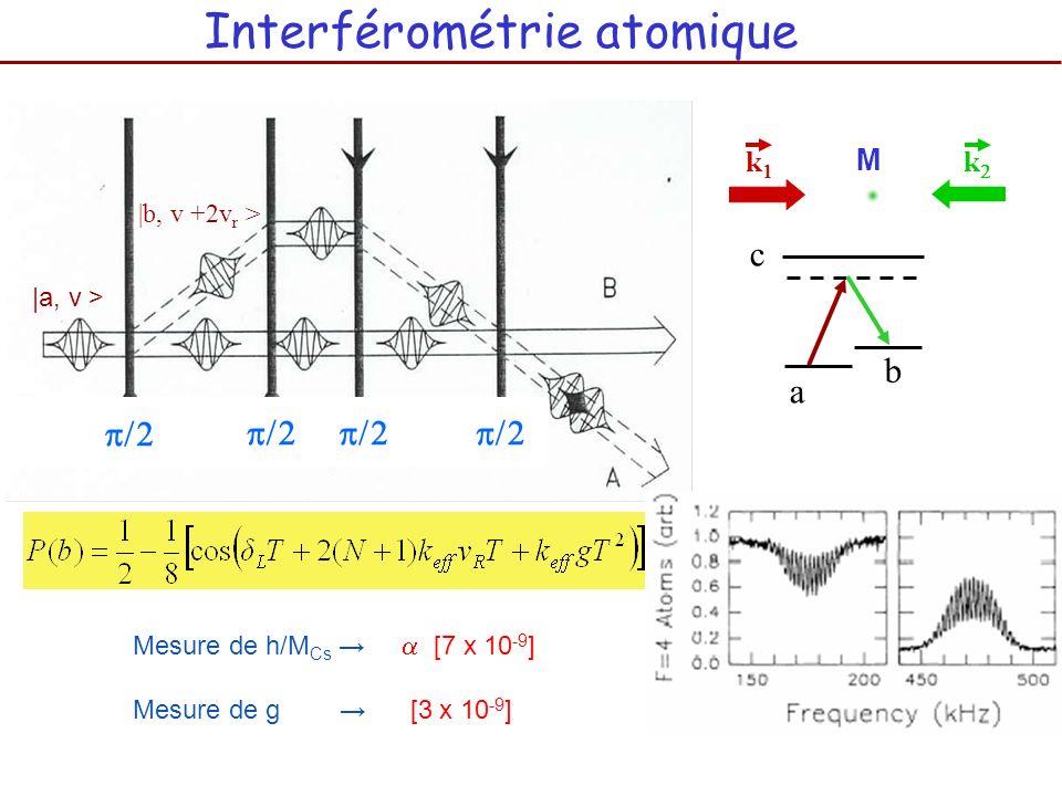 Interférométrie atomique