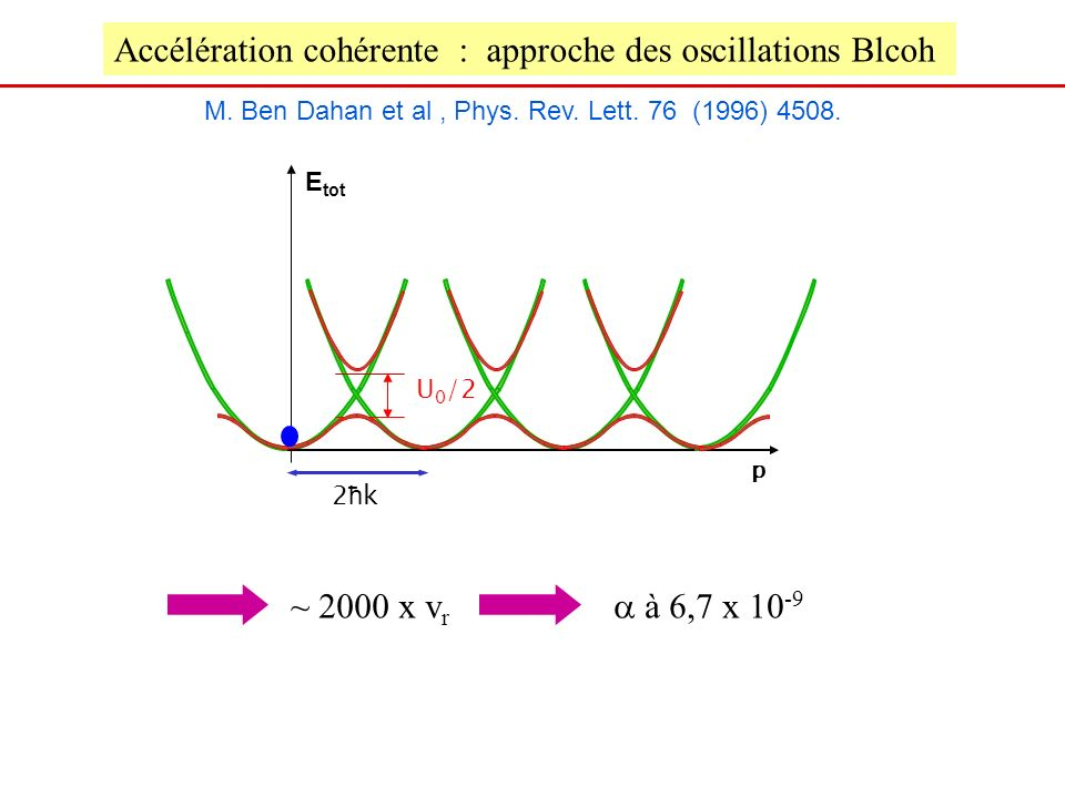 Accélération cohérente : approche des oscillations Blcoh