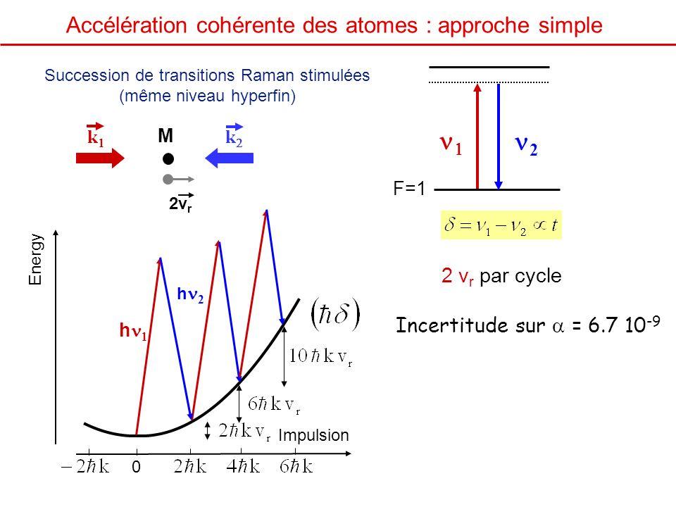 1 2 Accélération cohérente des atomes : approche simple