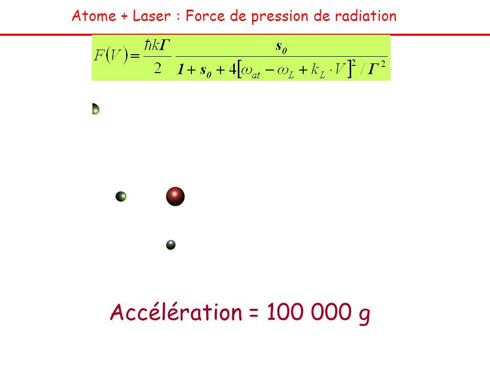 Atome + Laser : Force de pression de radiation