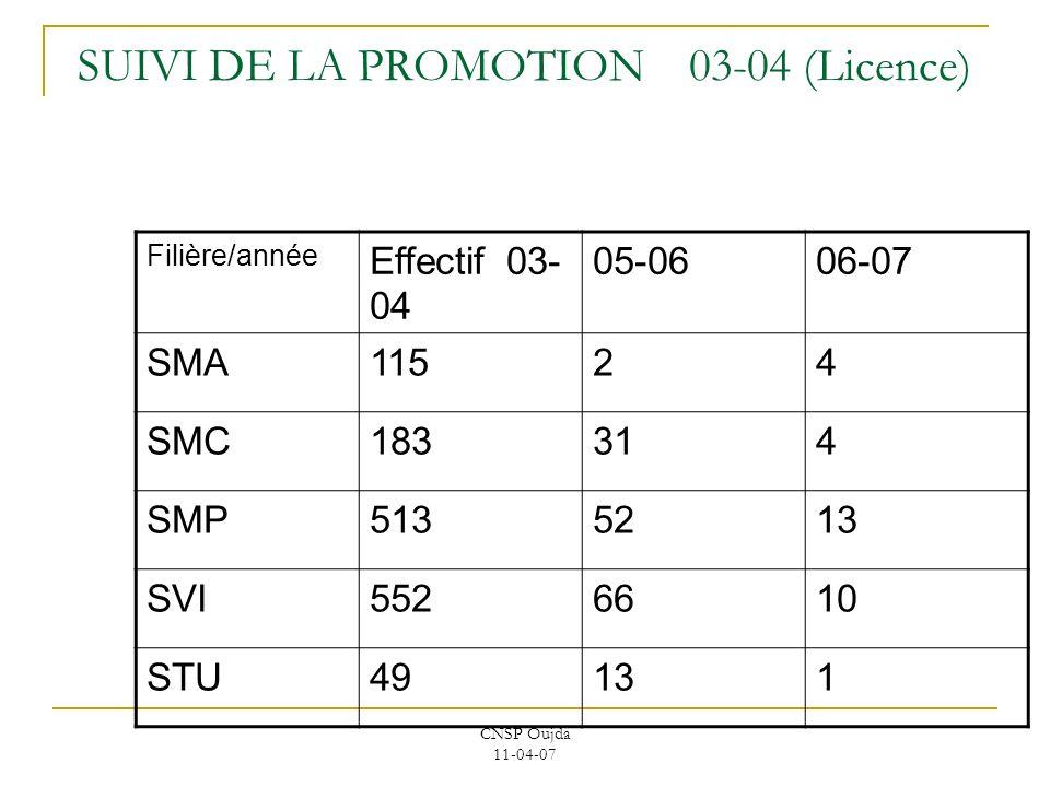 SUIVI DE LA PROMOTION 03-04 (Licence)