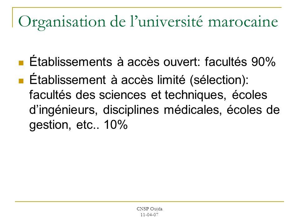 Organisation de l'université marocaine