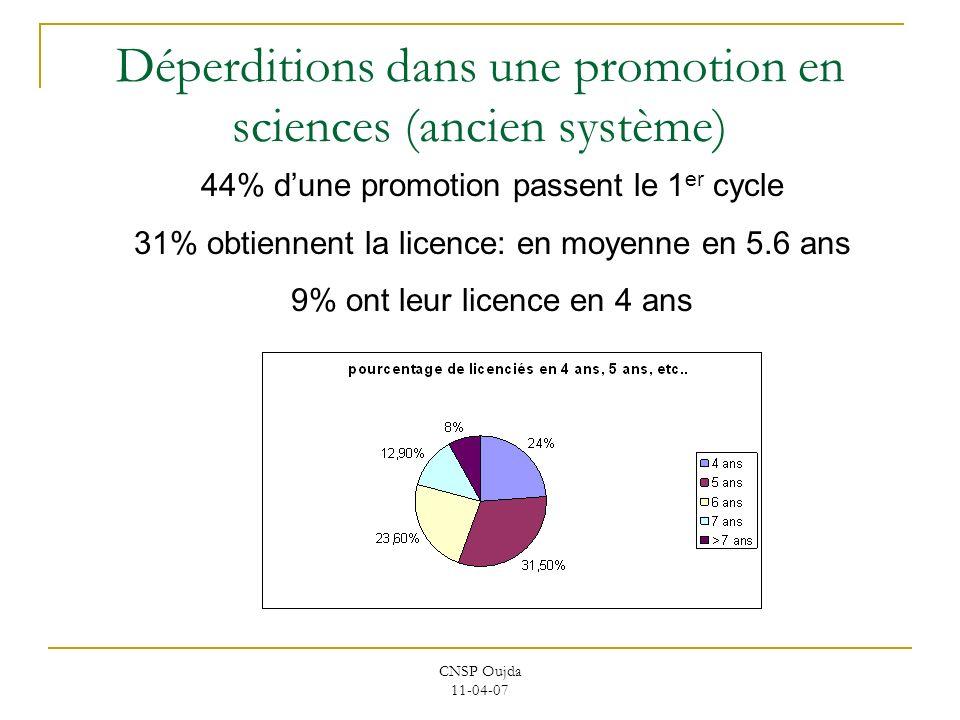 Déperditions dans une promotion en sciences (ancien système)
