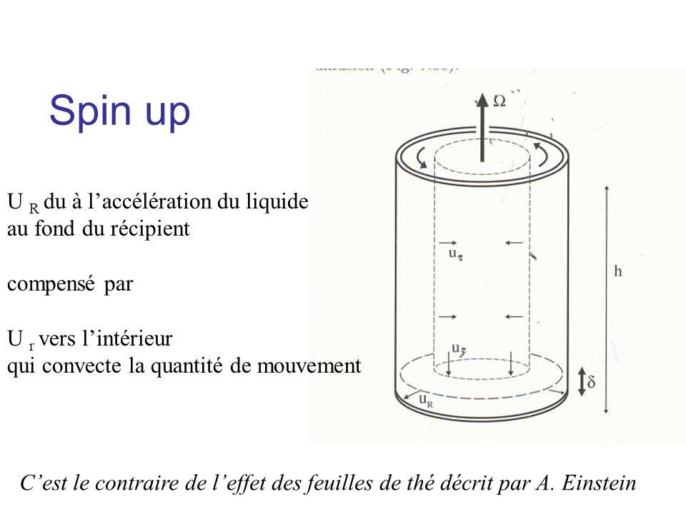Spin up U R du à l'accélération du liquide au fond du récipient