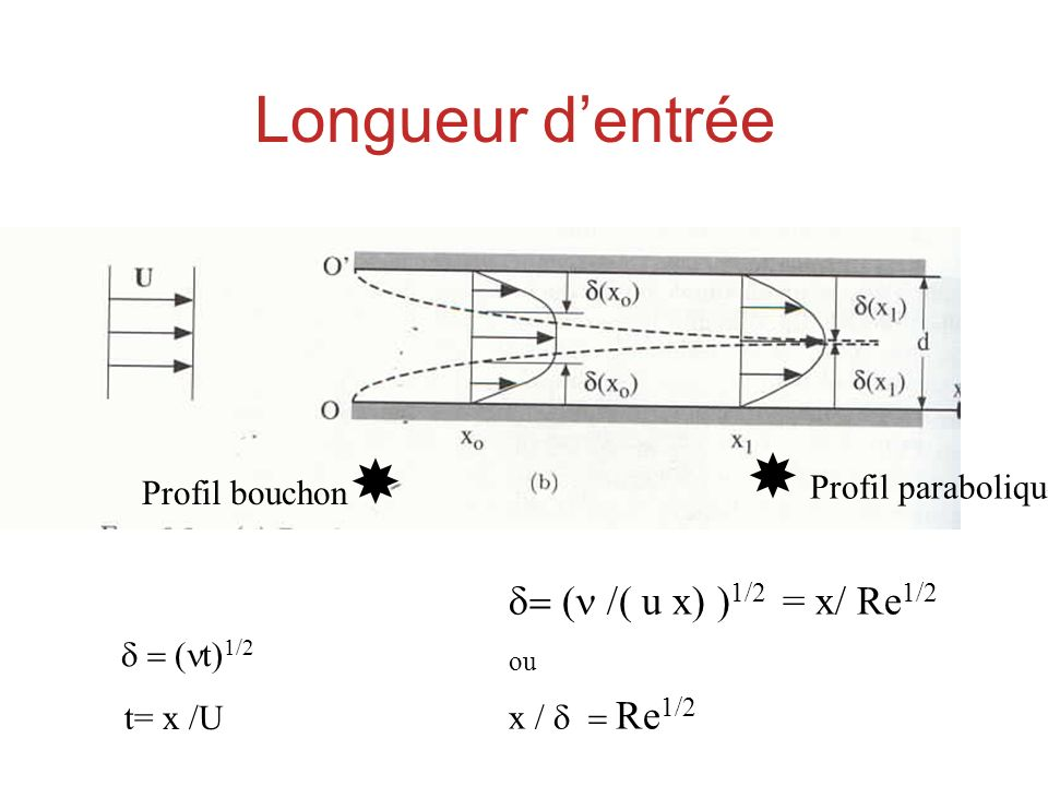 Longueur d'entrée  Profil parabolique = (n /( u x) )1/2 = x/ Re1/2 ou