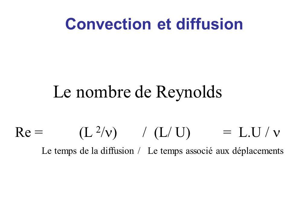 Le nombre de Reynolds Convection et diffusion