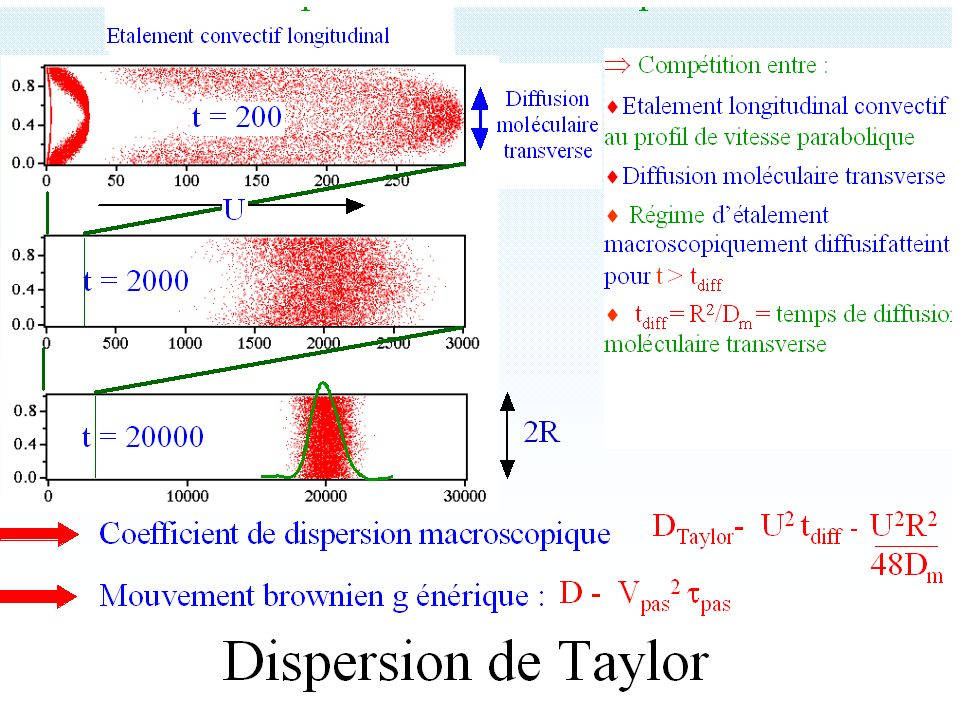 Dispersion de Taylor