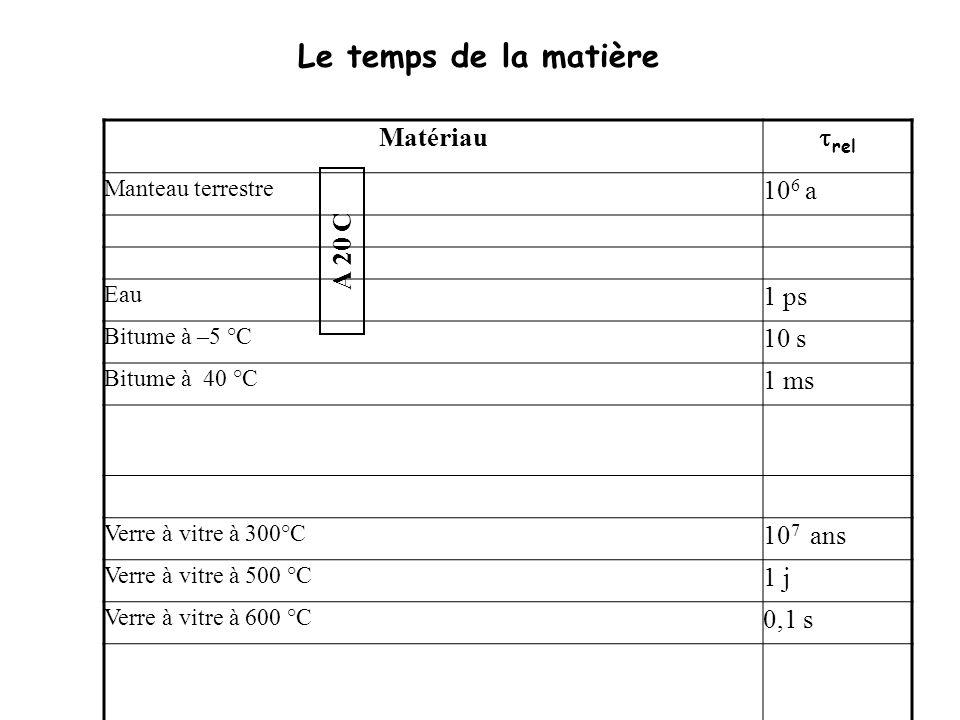 Temps de relaxation Le temps de la matière Matériau trel 106 a 1 ps