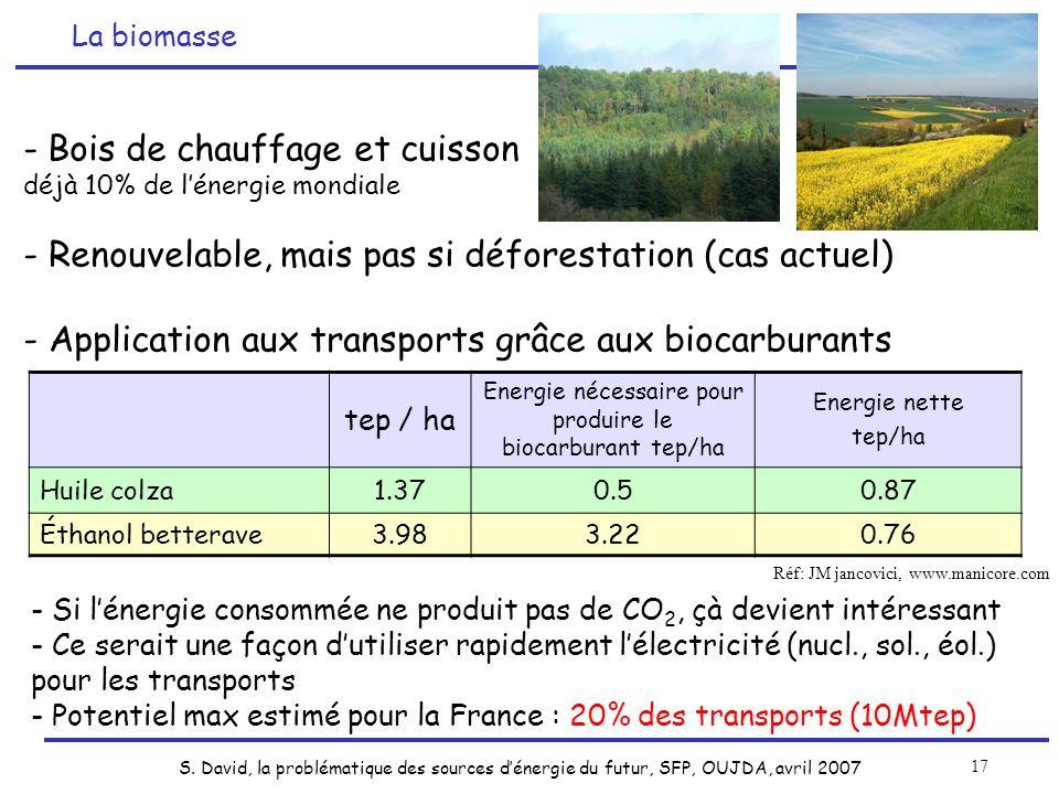 Energie nécessaire pour produire le biocarburant tep/ha