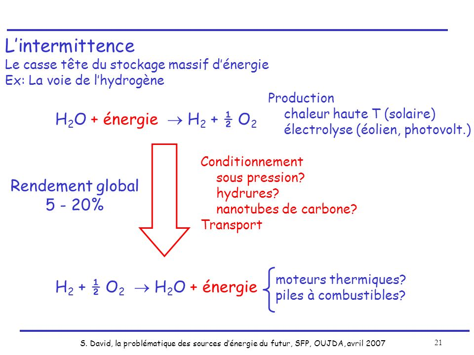 L'intermittence H2O + énergie  H2 + ½ O2 Rendement global 5 - 20%
