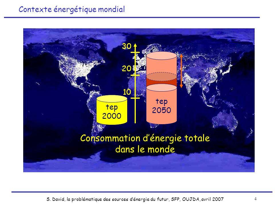 Consommation d'énergie totale dans le monde