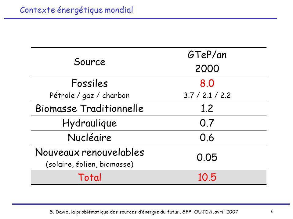 Biomasse Traditionnelle 1.2 Hydraulique 0.7 Nucléaire 0.6