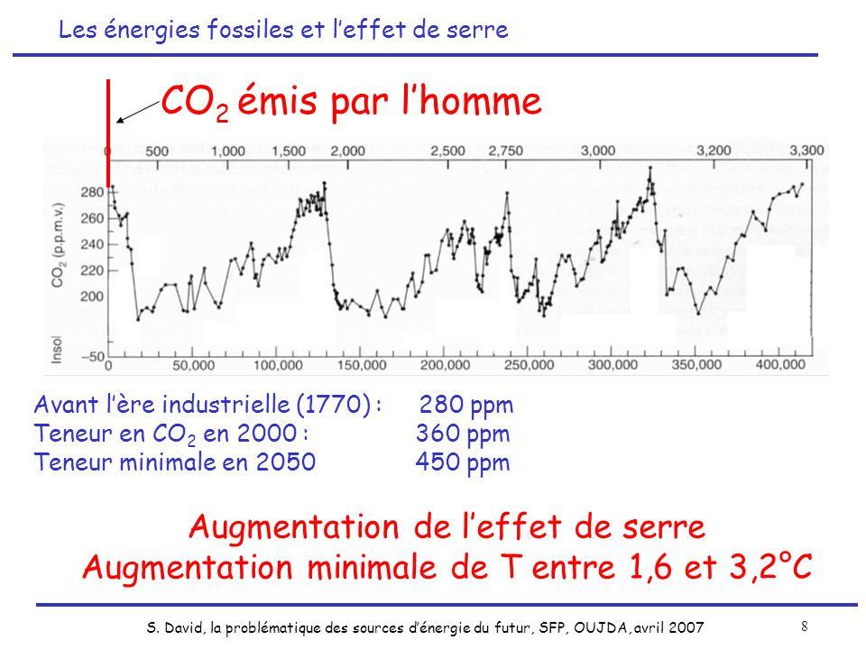 CO2 émis par l'homme Augmentation de l'effet de serre