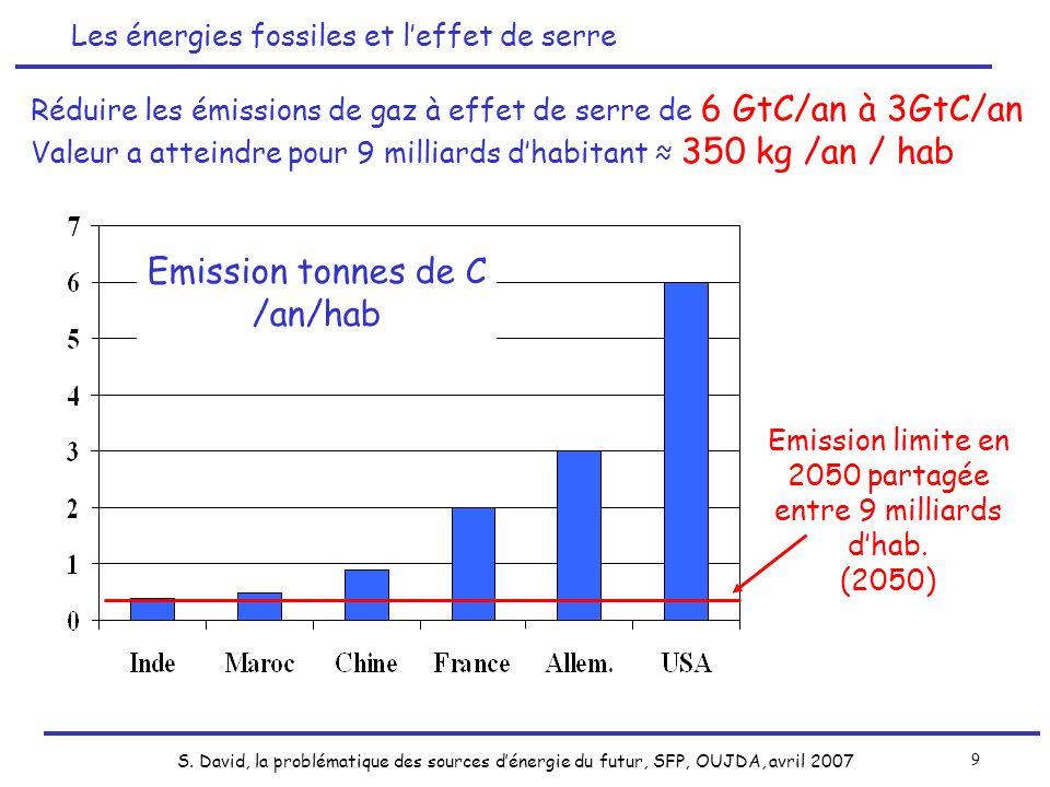 Emission limite en 2050 partagée entre 9 milliards d'hab.