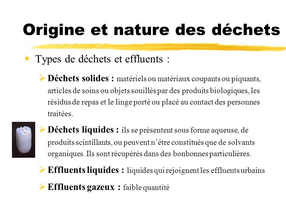 Origine et nature des déchets