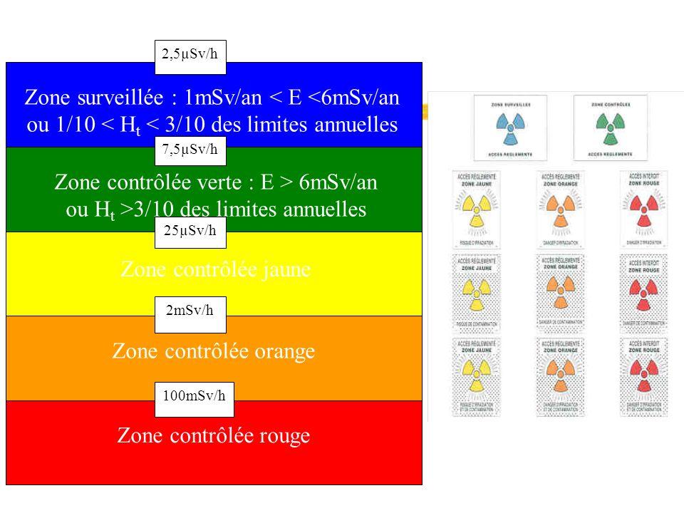 Zone surveillée : 1mSv/an < E <6mSv/an