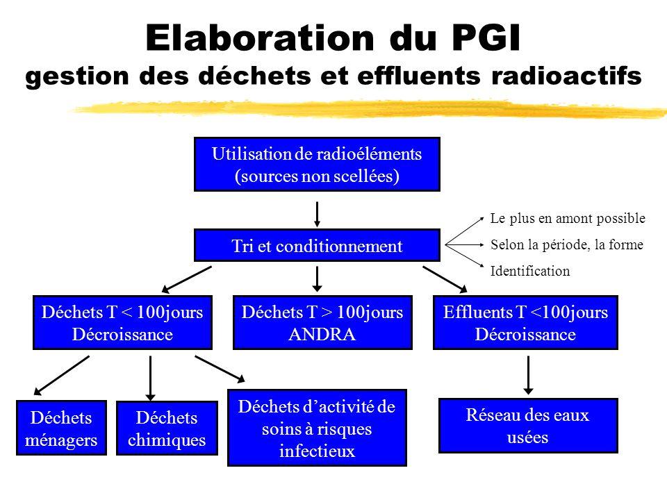 Elaboration du PGI gestion des déchets et effluents radioactifs