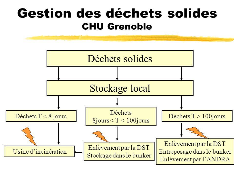 Gestion des déchets solides CHU Grenoble