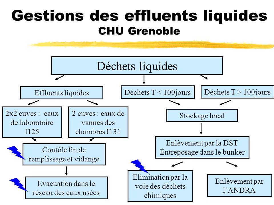 Gestions des effluents liquides CHU Grenoble