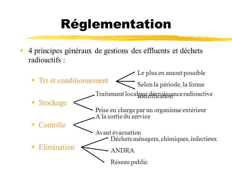 Réglementation 4 principes généraux de gestions des effluents et déchets radioactifs : Tri et conditionnement.