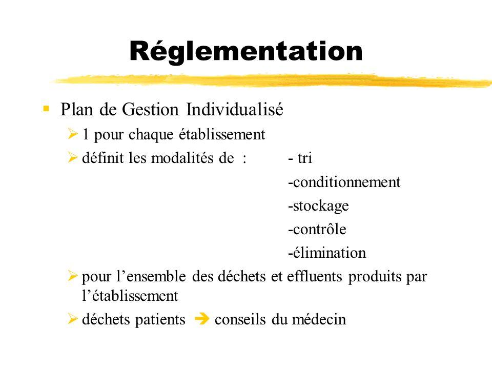 Réglementation Plan de Gestion Individualisé