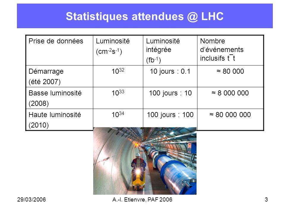 Statistiques attendues @ LHC