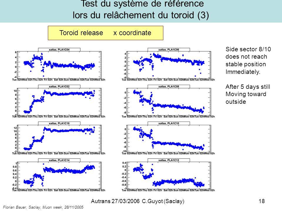 Test du système de référence lors du relâchement du toroid (3)