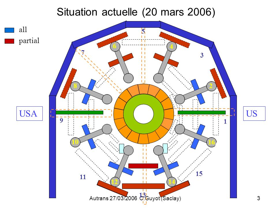 Situation actuelle (20 mars 2006)