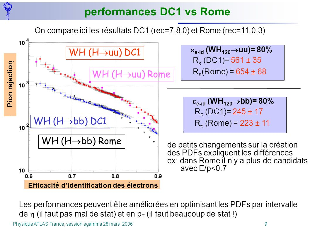 performances DC1 vs Rome
